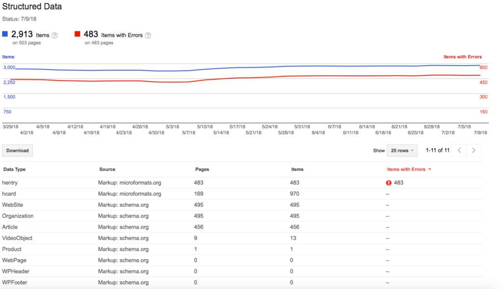 Google Search Console's Structured Data Report